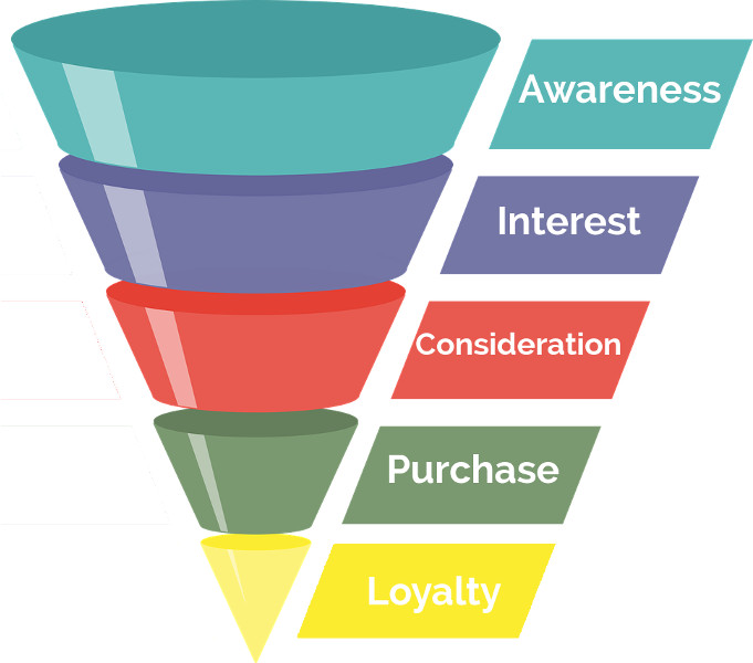 dal funnel al consumer decision journey
