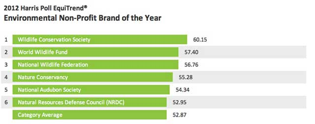 Top American Environmental Nonprofit Brands