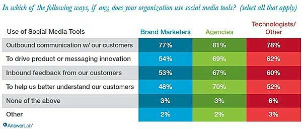 Digital Media Marketing Outlook Survey Responses about use of social media tools
