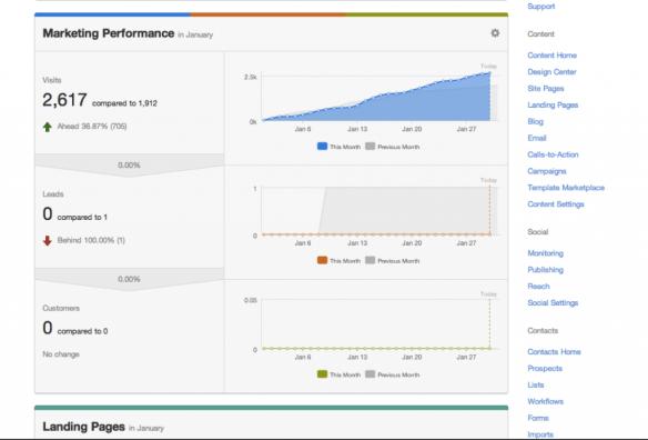 HubSpot Marketing Performance Dashboard