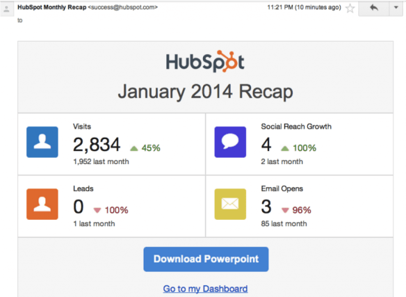 HubSpot Monthly Report Email in PPT