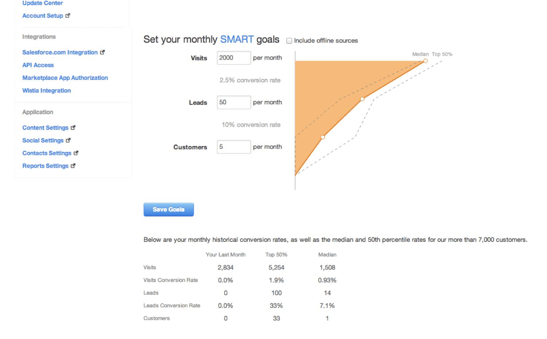 Hubspot reviewed by a marketo user marketing rockstar guides monthly smart goals xflitez Gallery