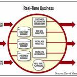 Real Time Business Stack - David Meerman Scott