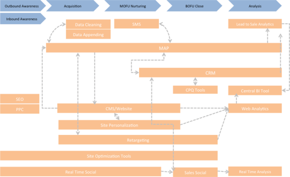The Real Time Marketing Tech Stack