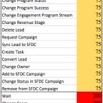 Marketo Campaign Queue Priority Order