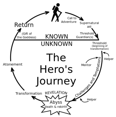 Hero Cycle Credit: Chris Vogler/Wikipedia