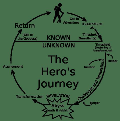 Hero Cycle Credit: Chris Vogler/Wikipedia