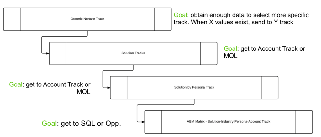 nurturing-waterfall-goals