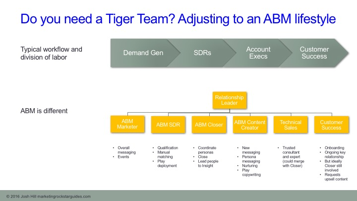 ABM Relationship Workflow Chart
