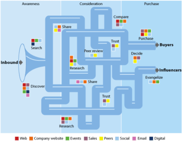 Forrester Buyers Journey