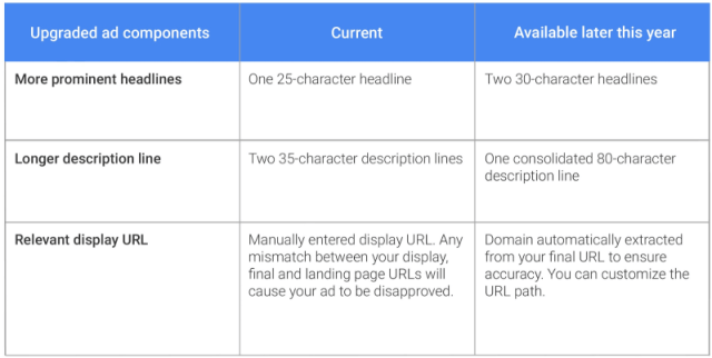 adwords expanded text advertisements changes