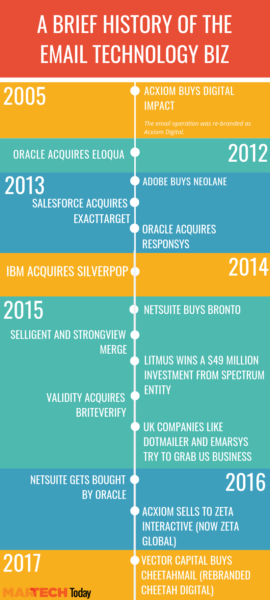 Timeline associated with email technology acquisitions