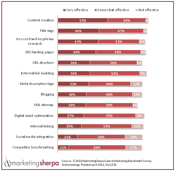 Chart - Effectiveness of SEO Tactics for B2B Marketing