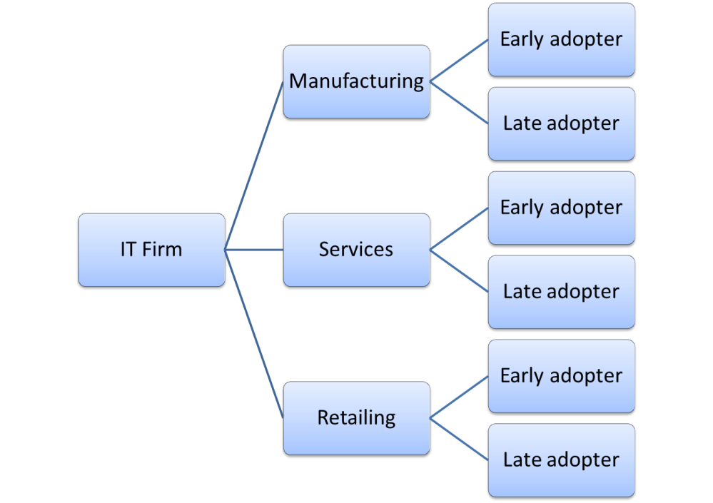 medium resolution of example business segmentation