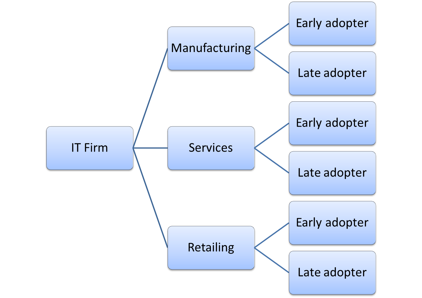 hight resolution of example business segmentation