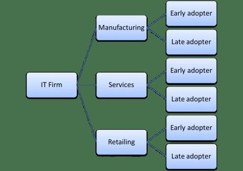 small resolution of example business segmentation