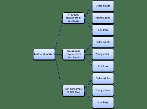 small resolution of example of fast food market segmentation