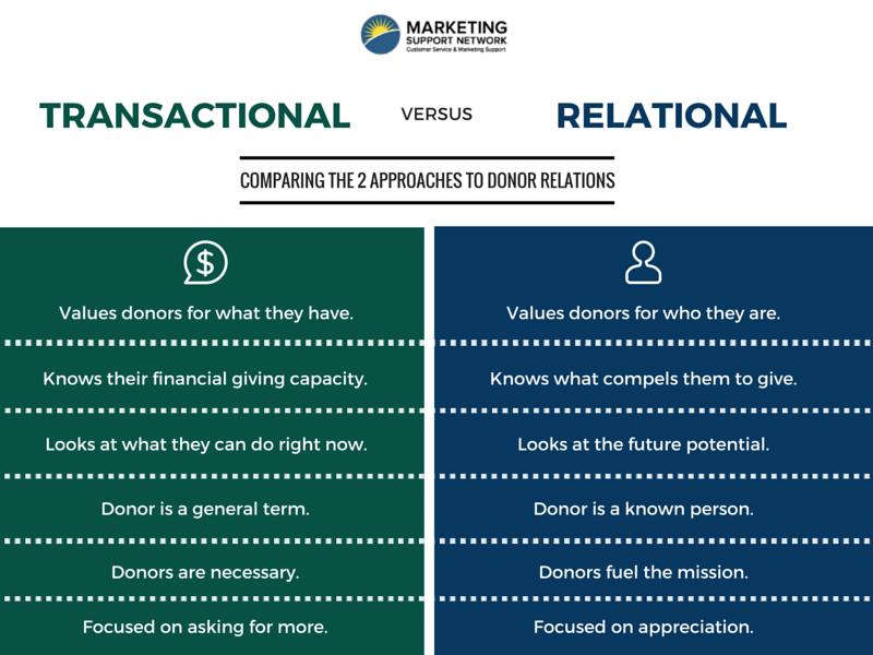 Transactional vs Relational