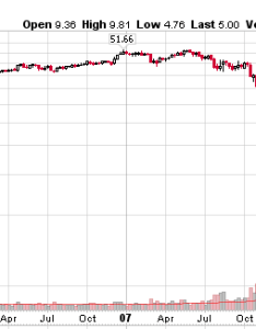 Citigroup minute chart also blames short sellers for share price crash the market rh marketoracle