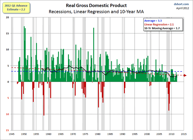 Image result for U.S. real Gross Domestic Product by quarter