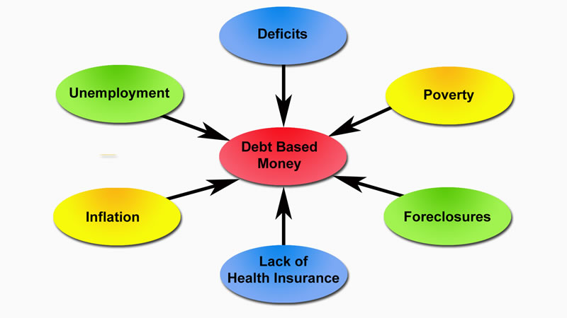 Image result for the money system