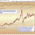 Oil price crash gold price bottom trend forecast 2015 the market
