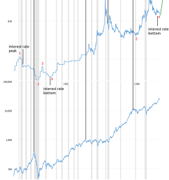 chart generated at macrotrends net silver prices are above and the dow is below  [ 800 x 1049 Pixel ]