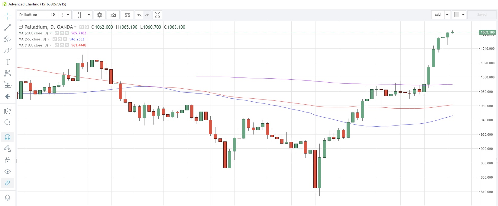 hight resolution of commodities weekly palladium up for seventh session as bullish bets rise