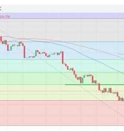 gold daily chart source oanda fxtrade [ 1671 x 663 Pixel ]
