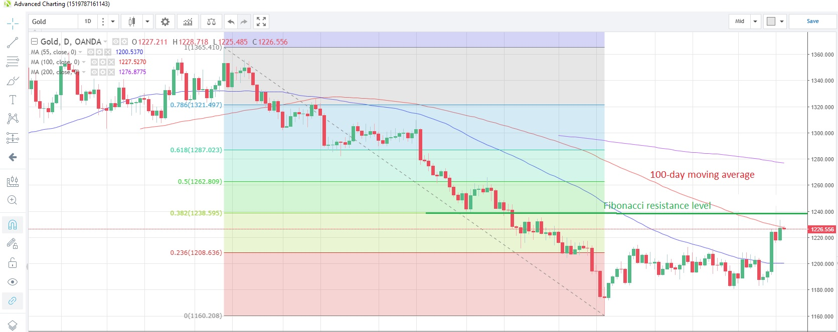 hight resolution of gold daily chart source oanda fxtrade