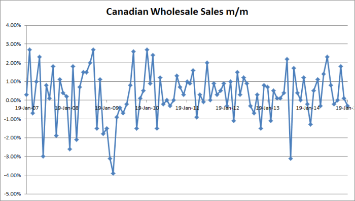 Canadian Wholesale Sales M/M - 01-21-2015