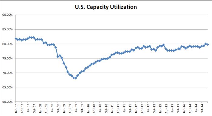 Capacity_util_140116_2