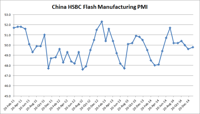China HSBC Flash Manufactuirng PMI - 01-22-2015