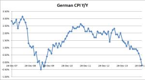 German CPI y/y - 01-29-2015