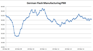 German Flash Manufacturing PMI - 01-23-2015