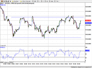 Russell 2000 30-minute - 01-29-2015