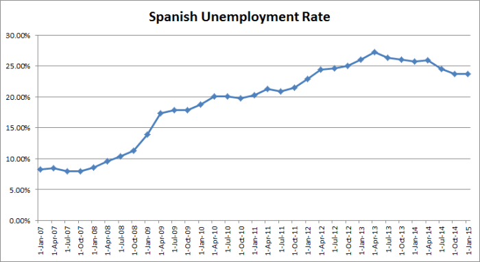 Spainish Unemployment Rae 01-22-2015