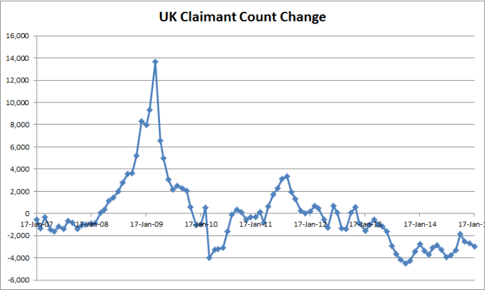 UK Claimant Count - 01-21-2015