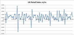 UK Retail Sales M/M 01-23-2015