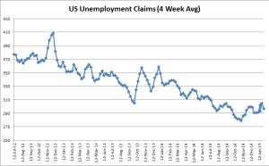 US Unemployment Claim - 01-29-2015
