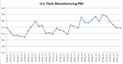 U.S. Flash Manufacturing PMI - 01-23-2015