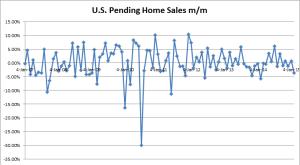 US Pending Home Sales m/m - 01-29-2015
