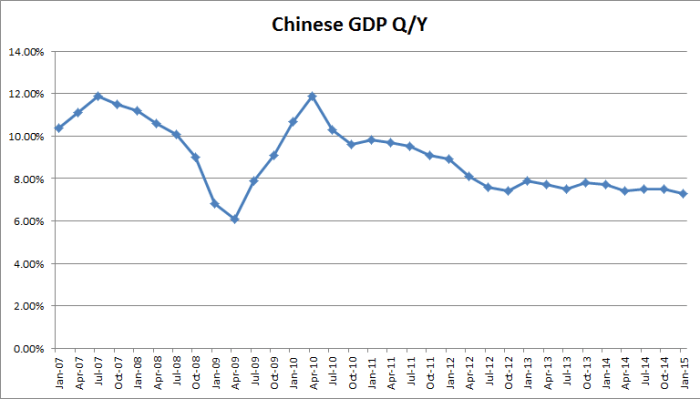 chinese_gdp_150120_2