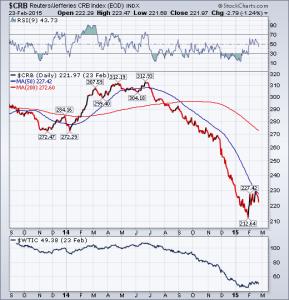 CRB Index and WTI Crude - 02-24-2015