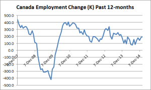 Canada Employment Change - Past 12 Months - 02-06-2016