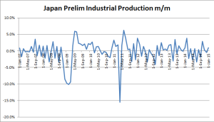 Japanese Preliminary Industrial Prodcution - December 2014