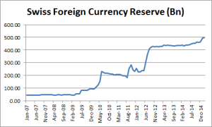 Swiss Foreign Currency Reserve - January 2015