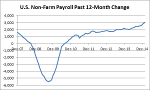 US Employment - Past 12-Months Change - 0206-2015