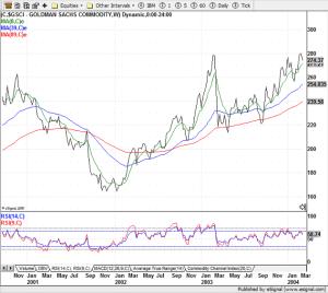 Goldman Sachs Commodities Index - 2003-2004