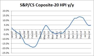 U.S. S&P/Case-Shiller omposite HPI